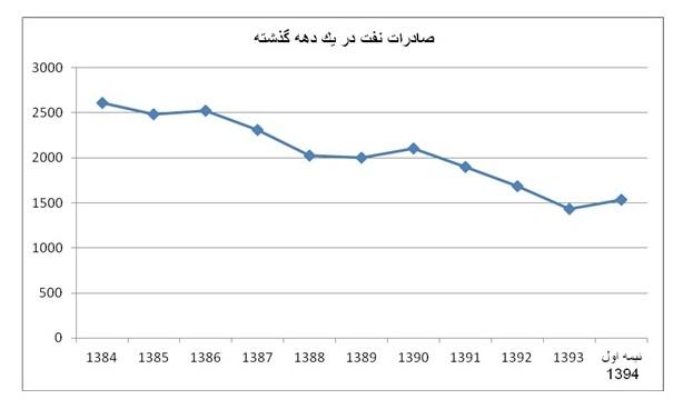 کاهش فروش نفت ایران
