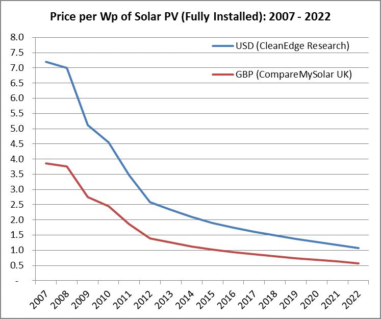 ۵ پیش بینی برای وضعیت انرژی در ۲۰۳۰
