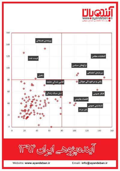 مسیر آینده توسعه ایران