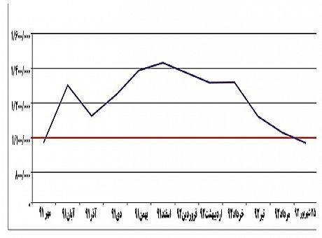 نمودار قیمت سکه در یکسال گذشته